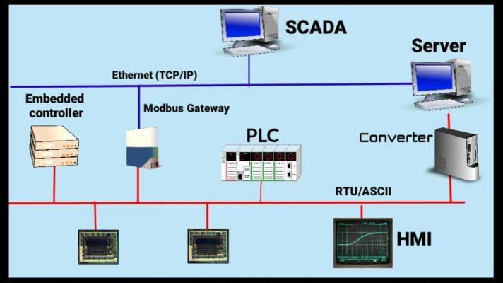 PLC là gì- PLC trong hệ thống tự động hóa