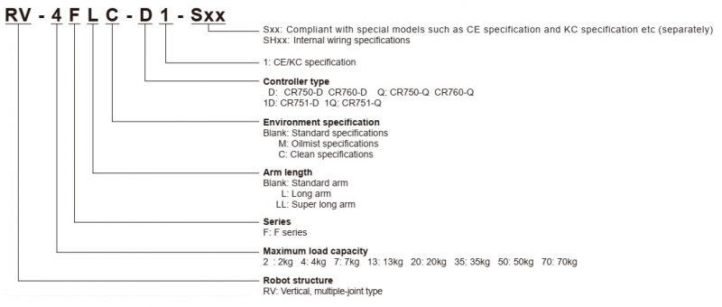 Robot Mitsubishi - ký hiệu mã hàng
