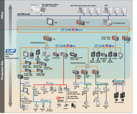 Vị trí và vai trò của HMI trong hệ thống