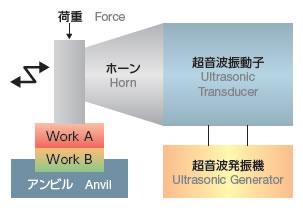 Nguyên tắc hàn siêu âm kim loại 2