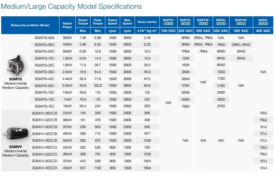Hệ thống servo Yaskawa - bảng chọn mã động cơ loại vừa và lớn